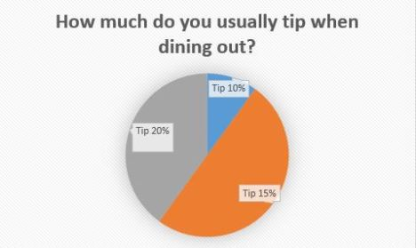 Chart for Tipping Poll