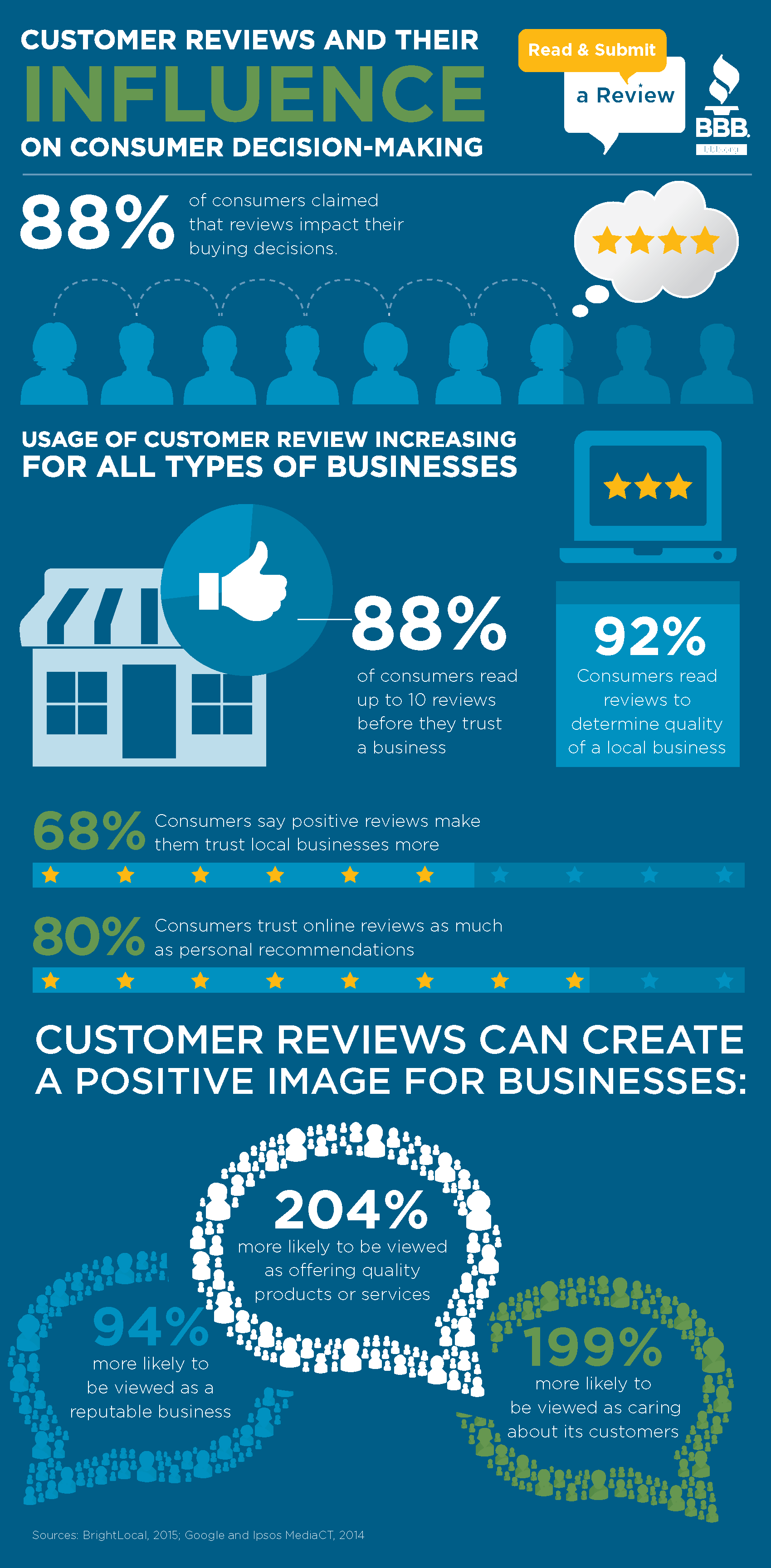 which is the better business bureau s most important stakeholder businesses or consumers First of all, it's important to lay out what the better business bureau is and isn't it isn't a government agency and has no enforcement power.